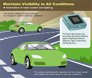 Rain sensing windshield wipers-- a great safety feature.